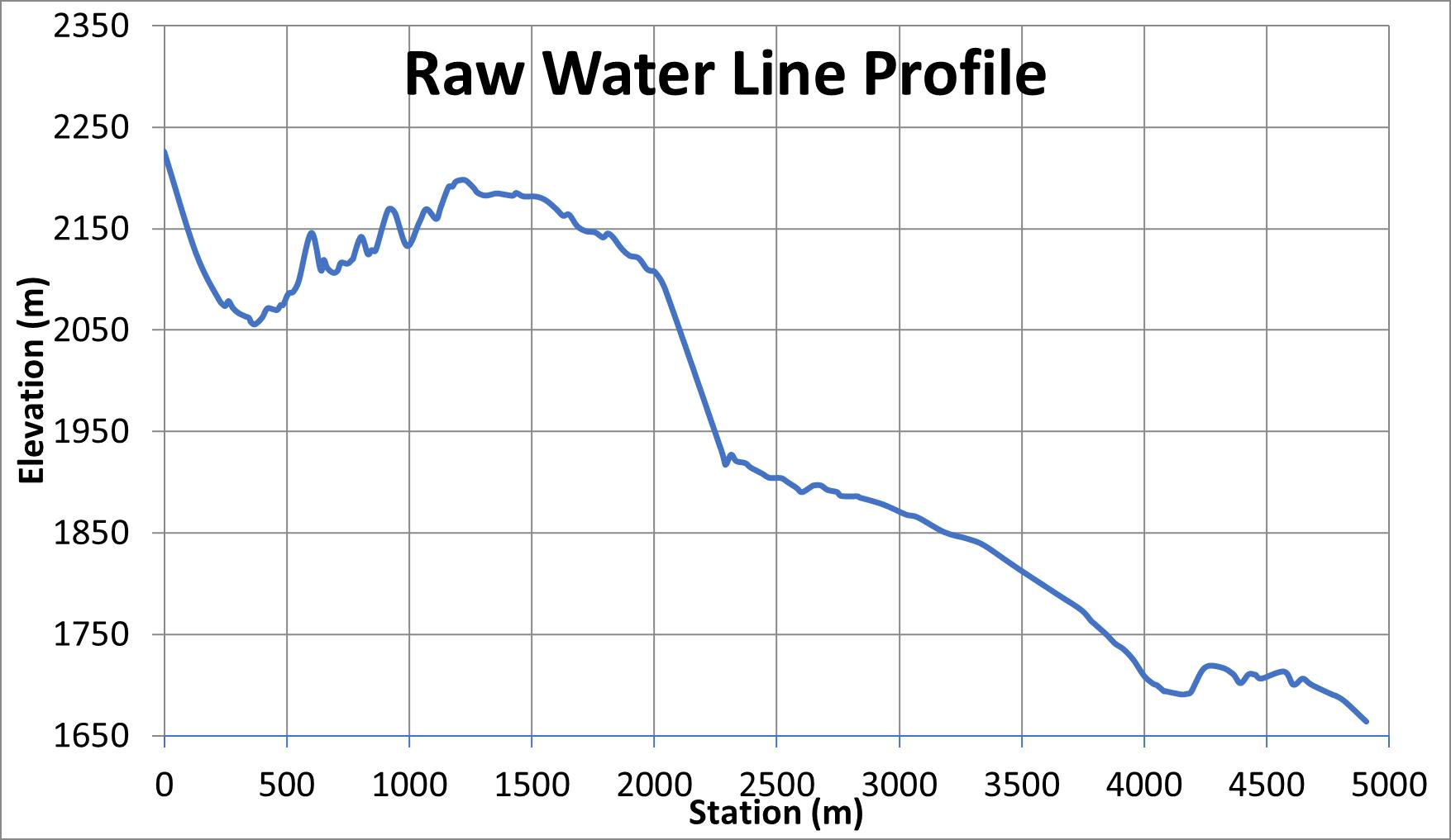 Image 10 Raw Water Line Profile